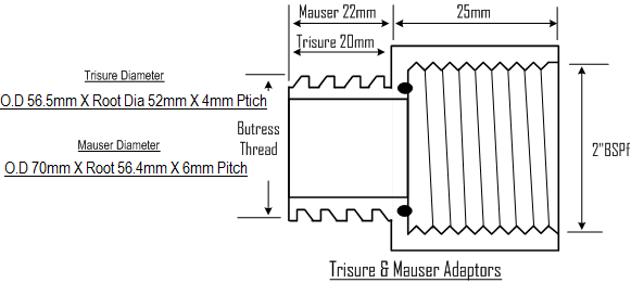 Trisure / Mauser Adaptor